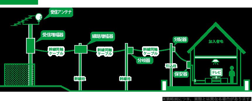 施設イメージ図