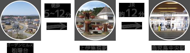 ガーデンヒルズ松陽台 徒歩5~12分→上伊集院駅 JR約12分→鹿児島中央駅