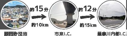 妙円寺団地 市来IC 約15分 約10km 薩摩川内都IC 約12分 約15km